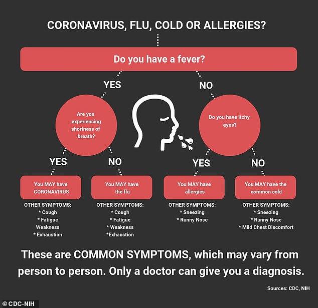 covid-19 symptoms flow chart
